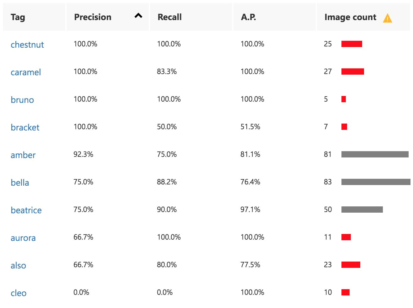 Custom Vision Performance Per Tag